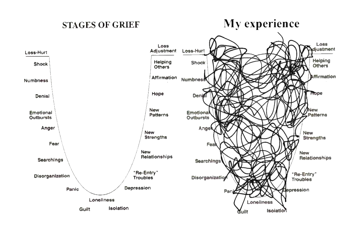 Stages of grief vs My experience parabola
